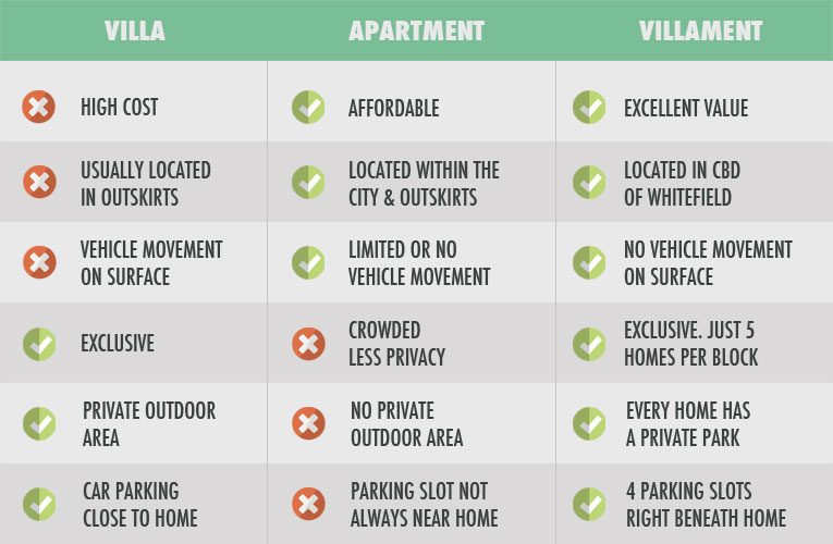 Habitat Crest Villaments - comparison chart vs Villa and Apartment